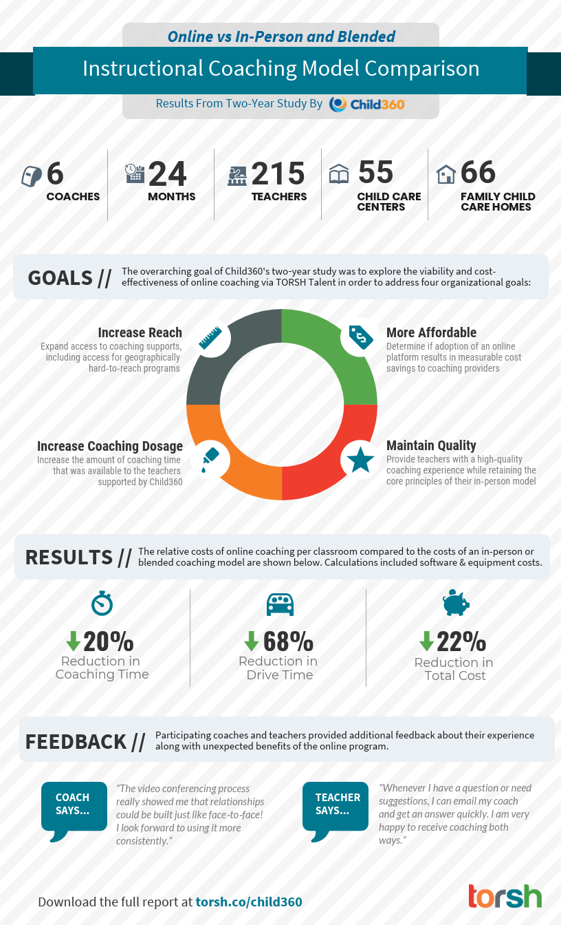 Instructional Coaching Model Comparison of Online versus In-Person and Blended